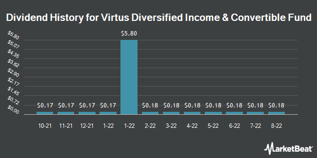 Dividend History for Allianzgi Diversified Incm and Cnvrtb Fd (NYSE:ACV)