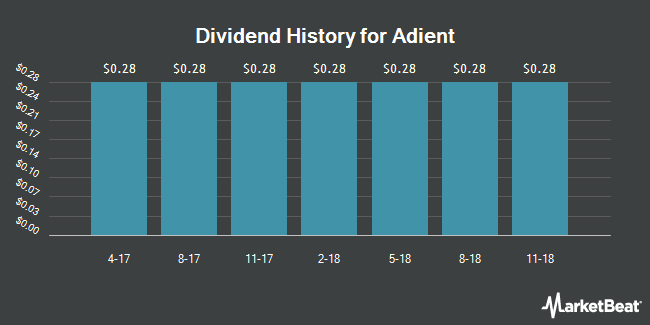 Dividend Payments by Quarter for Adient PLC (NYSE:ADNT)