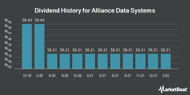Dividend Payments by Quarter for Alliance Data Systems Corporation (NYSE:ADS)