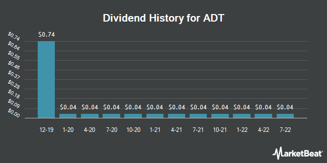 Dividend Payments by Quarter for ADT Corp (NYSE:ADT)