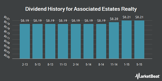 Dividend Payments by Quarter for Associated Estates Realty (NYSE:AEC)