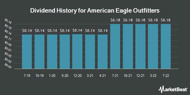 Dividend Payments by Quarter for American Eagle Outfitters (NYSE:AEO)