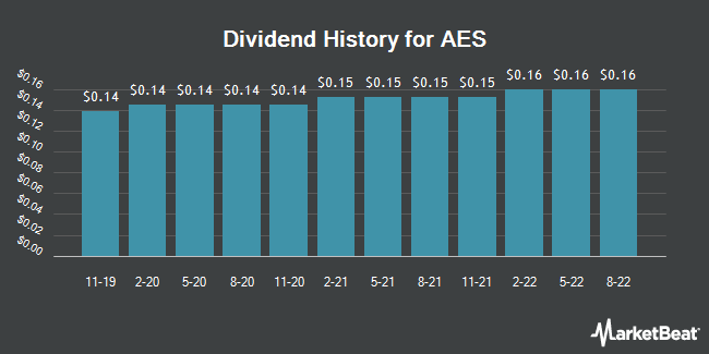 Dividend Payments by Quarter for The AES Corporation (NYSE:AES)