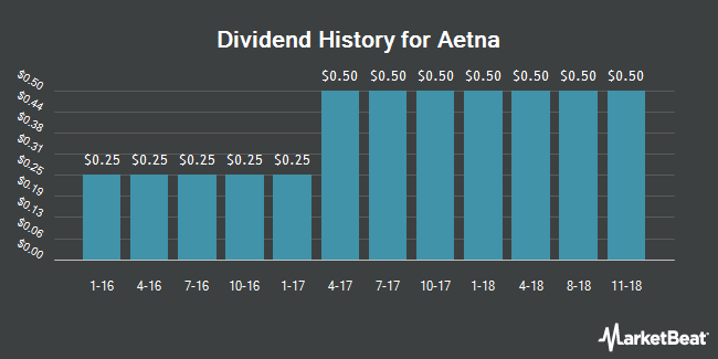 Dividend Payments by Quarter for Aetna (NYSE:AET)