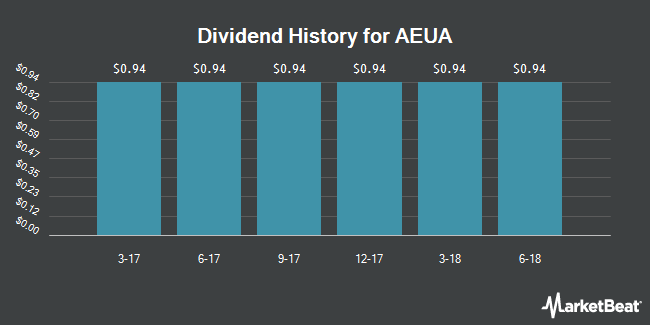 Dividend Payments by Quarter for Anadarko Petroleum Co. 7.50% Tangible Equity Units (NYSE:AEUA)