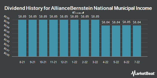 Dividend Payments by Quarter for AllianceBernstein Natnl Muncpl Incm Fnd. (NYSE:AFB)