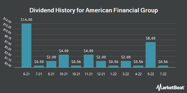 Dividend Payments by Quarter for American Financial Group (NYSE:AFG)
