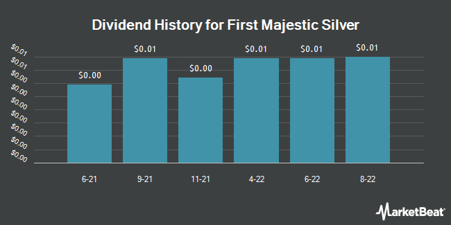 Dividend Payments by Quarter for First Majestic Silver Corp. (NYSE:AG)