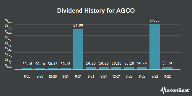 Dividend Payments by Quarter for AGCO Corporation (NYSE:AGCO)