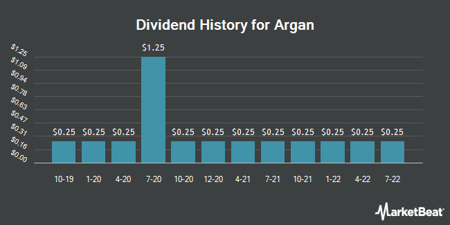 Dividend Payments by Quarter for Argan (NYSE:AGX)
