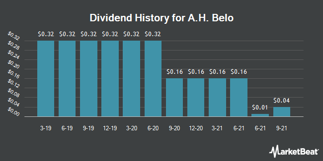 Dividend History for A. H. Belo (NYSE:AHC)