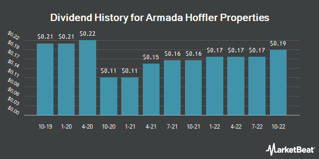 Dividend Payments by Quarter for Armada Hoffler Properties (NYSE:AHH)