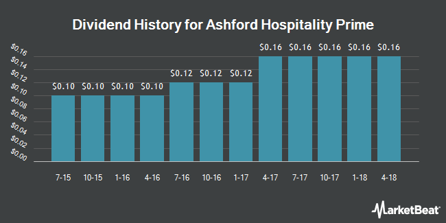 Dividend Payments by Quarter for Ashford Hospitality Prime (NYSE:AHP)