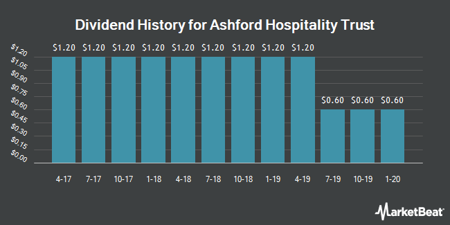 Dividend Payments by Quarter for Ashford Hospitality Trust (NYSE:AHT)