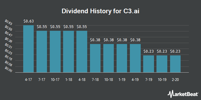 Dividend Payments by Quarter for Arlington Asset Investment Corp (NYSE:AI)