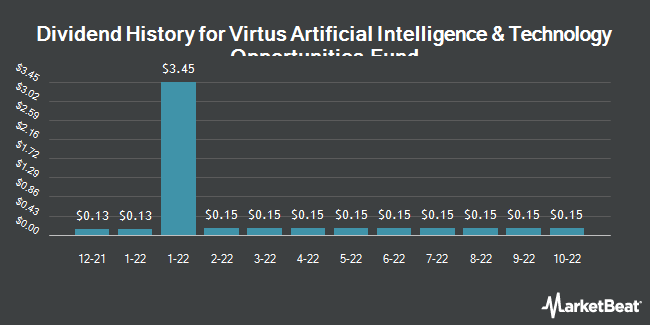 Dividend History for Virtus AllianzGI Artificial Intelligence & Technology Opportunities Fund (NYSE:AIO)