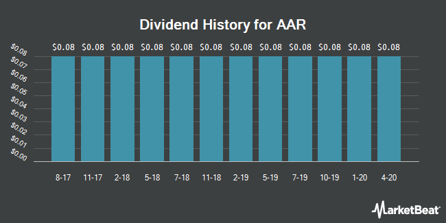 Dividend Payments by Quarter for AAR (NYSE:AIR)