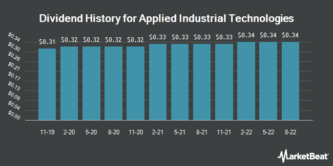 Dividend Payments by Quarter for Applied Industrial Technologies (NYSE:AIT)
