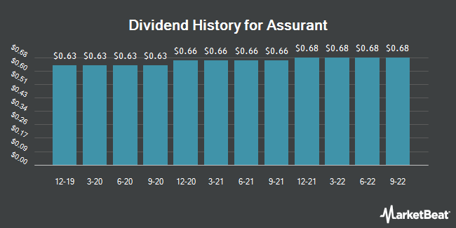 Insider Trades by Quarter for Assurant (NYSE:AIZ)
