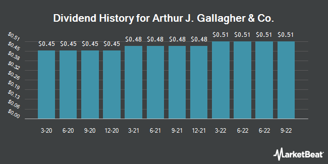 Dividend Payments by Quarter for Arthur J. Gallagher & Co. (NYSE:AJG)