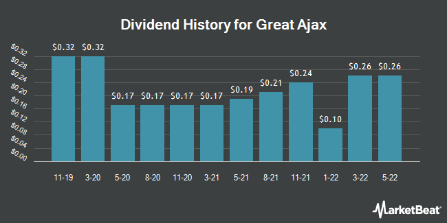 Dividend Payments by Quarter for Great Ajax Corp (NYSE:AJX)
