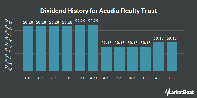 Dividend Payments by Quarter for Acadia Realty Trust (NYSE:AKR)