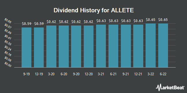 Dividend Payments by Quarter for Allete (NYSE:ALE)