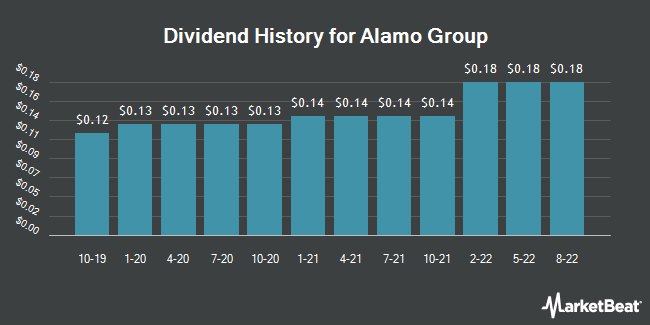 Dividend Payments by Quarter for Alamo Group (NYSE:ALG)