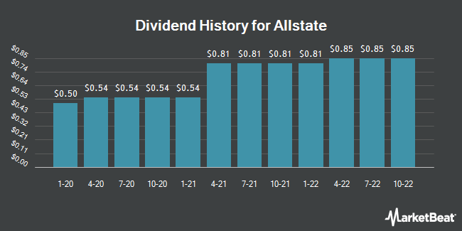 Dividend Payments by Quarter for Allstate (NYSE:ALL)