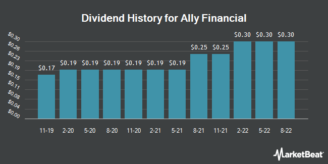 Dividend Payments by Quarter for Ally Financial (NYSE:ALLY)
