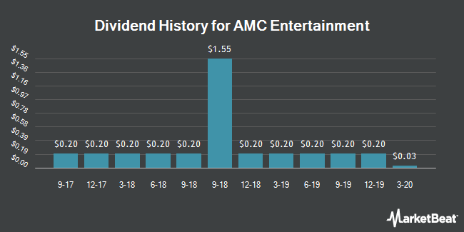 Dividend Payments by Quarter for AMC Entertainment Holdings (NYSE:AMC)