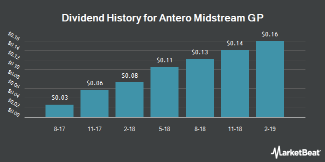 Dividend Payments by Quarter for Antero Midstream GP (NYSE:AMGP)