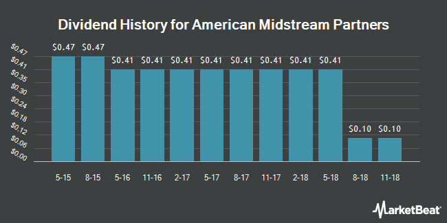 Dividend Payments by Quarter for American Midstream Partners, LP (NYSE:AMID)