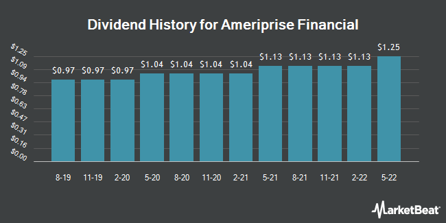 Dividend Payments by Quarter for AMERIPRISE FINANCIAL SERVICES, INC. (NYSE:AMP)