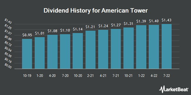 Dividend Payments by Quarter for American Tower (NYSE:AMT)
