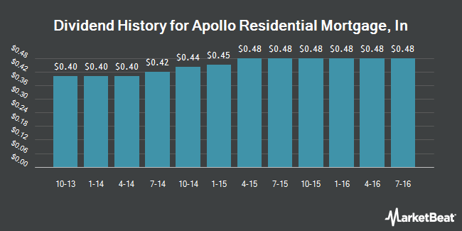Dividend Payments by Quarter for Apollo Residential Mortgage (NYSE:AMTG)