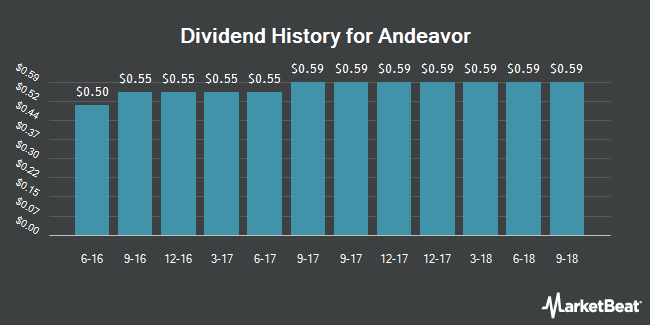 Dividend Payments by Quarter for Tesoro Corporation (NYSE:ANDV)