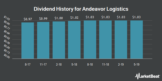 Dividend Payments by Quarter for Andeavor Logistics (NYSE:ANDX)