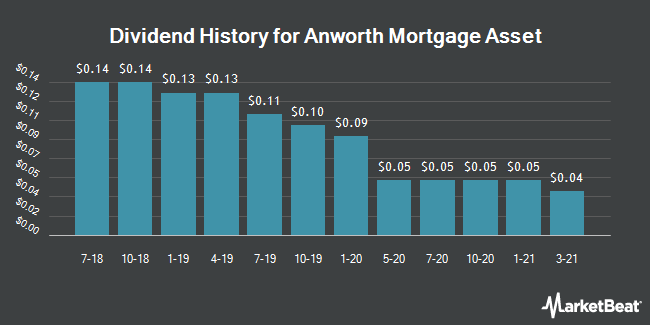 Dividend Payments by Quarter for Anworth Mortgage Asset  Corporation (NYSE:ANH)