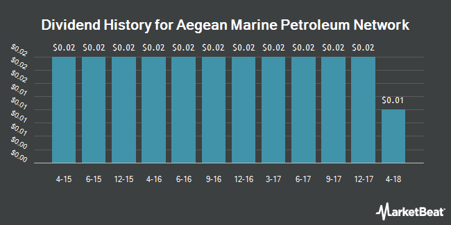 Dividend Payments by Quarter for Aegean Marine Petroleum Network (NYSE:ANW)