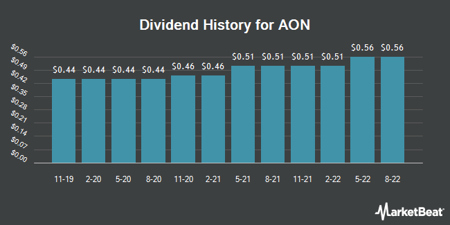 Dividend Payments by Quarter for Aon PLC (NYSE:AON)