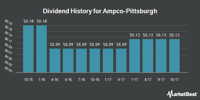 Dividend Payments by Quarter for Ampco-Pittsburgh (NYSE:AP)