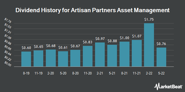 Dividend Payments by Quarter for Artisan Partners Asset Management (NYSE:APAM)