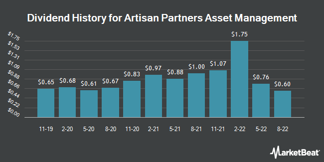 Dividend History for Artisan Partners Asset Management (NYSE:APAM)