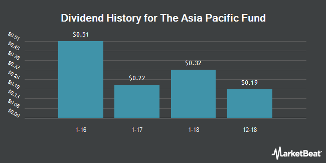 Dividend Payments by Quarter for Asia Pacific Fund (NYSE:APB)