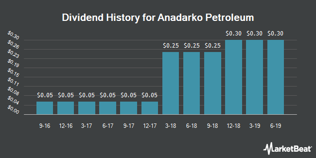 Dividend Payments by Quarter for Anadarko Petroleum Corporation (NYSE:APC)