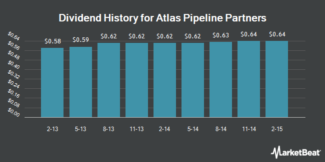 Dividend Payments by Quarter for Targa Pipeline Partners (NYSE:APL)