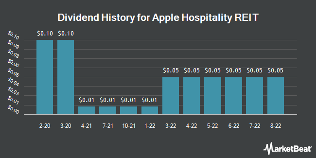 Dividend History for Apple Hospitality REIT (NYSE:APLE)