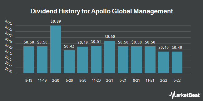 Dividend Payments by Quarter for Apollo Global Management LLC (NYSE:APO)