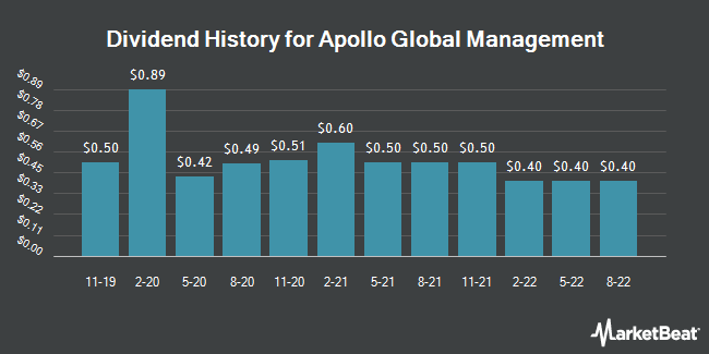 Dividend Payments by Quarter for Apollo Global Management, LLC (NYSE:APO)
